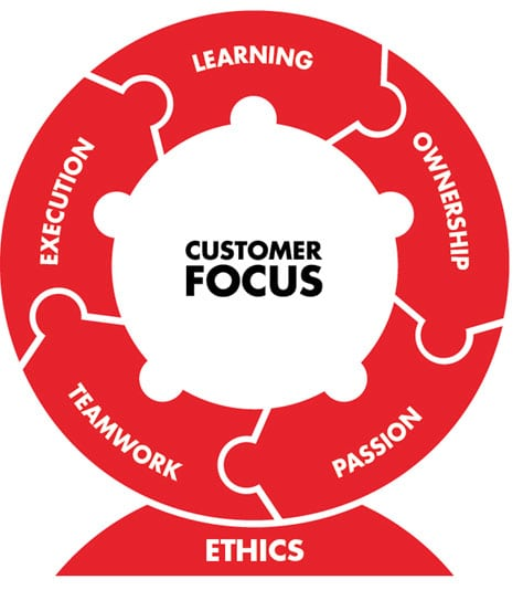Customer_Focus